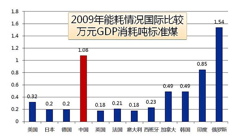 gdp单位能耗_人均gdp单位图