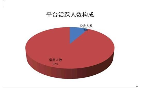 【原创】 P2P网贷行业持续走好 深圳平台数量领先全国 - 资本在线 - 资本在线