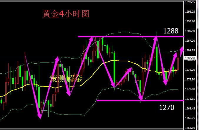 策测解金:11.17黄金宽幅震荡,原油高开注意回补附策略