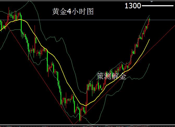 策测解金:12.28黄金旗型走势多头强劲,原油EIA能逆袭涨势吗?