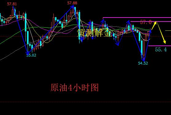 策测解金:3.11夏令时把黄金原油交易提前,黄金先空后多