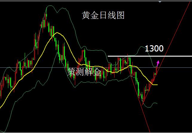 策测解金:12.27朝局再度紧张黄金涨势凶猛,原油新高再现