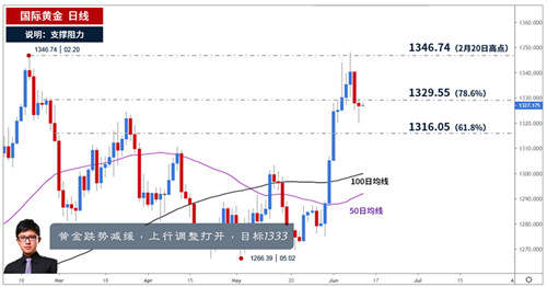 段浩雨:6.12特朗普抨击美联储利率过高,黄金上涨还会延续吗?