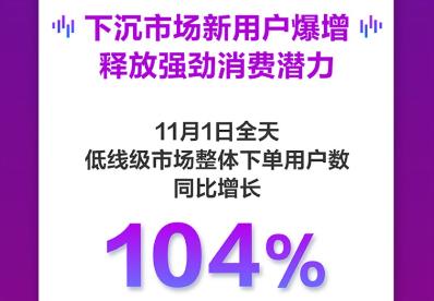 京东11.11首日战报:新用户大幅增长 多品类同比超100%