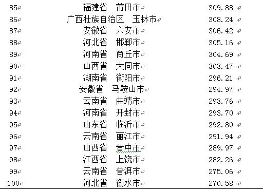 2019中国地级市品牌百强榜发布(附榜单)