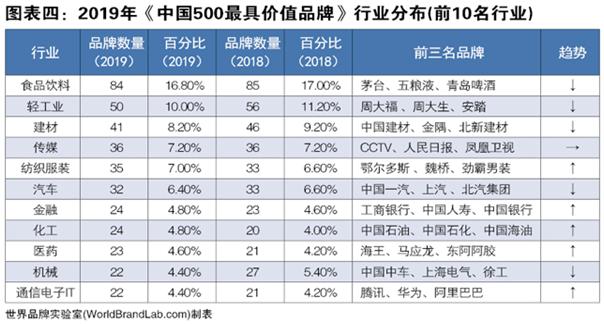 世界品牌实验室发布2019年中国500最具价值品牌