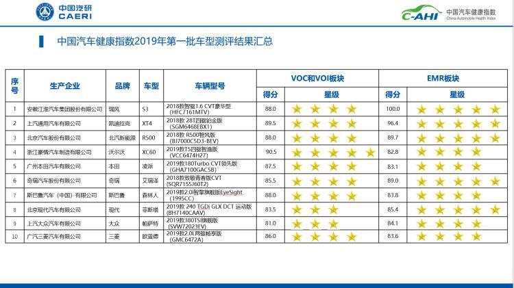 中国汽车健康指数2019年第一批车型测评结果发布 江淮汽车排名第一