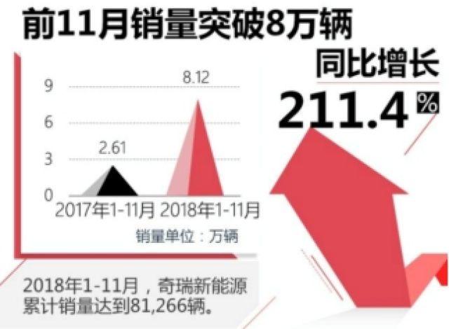 奇瑞新能源11月销量创新高 同比增长86.7%