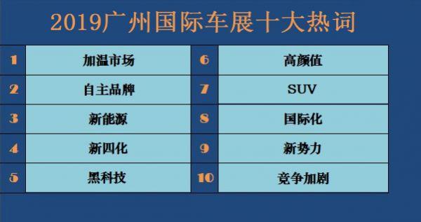 新华财经·观察丨大数据看广州车展:2019广州国际车展十大热词