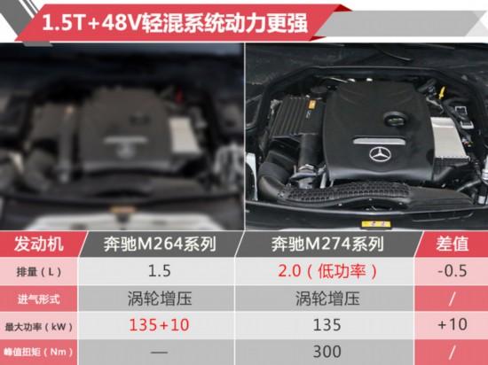 奔驰GLC L明年中期改款 换装新款1.5T发动机