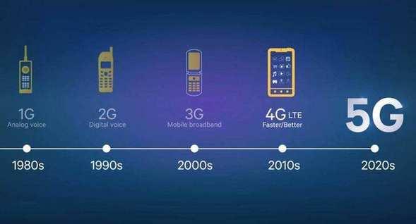 """5G手机何时才能""""大卖"""""""