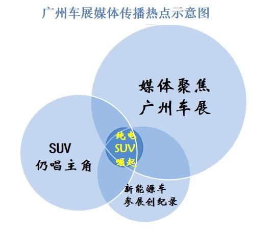 """大数据看广州车展:自主品牌呈现""""新四化""""趋势"""