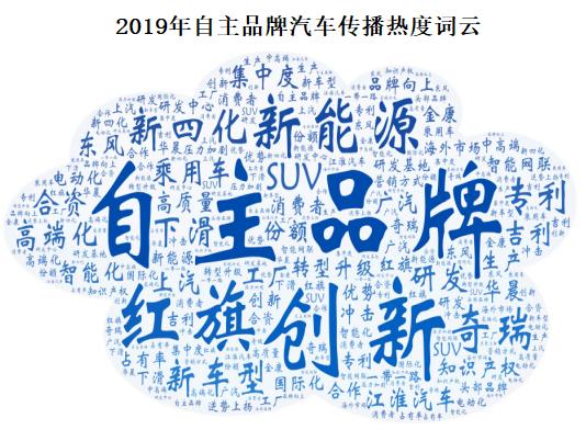 中经智库发布2019中国自主品牌汽车十大关键词