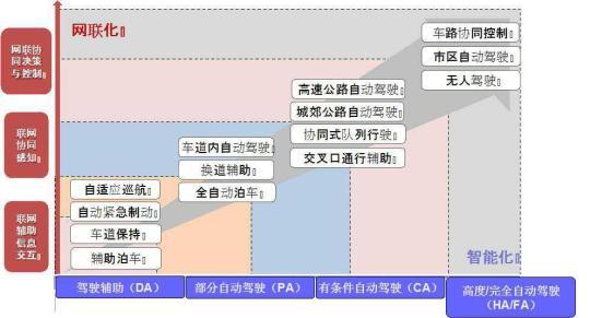 北京将拓展自动驾驶测试道路 累计里程达2000公里