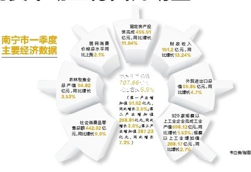 南宁市发布一季度主要经济数据 消费市场企稳回升