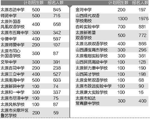 太原:民办初中网上报名人数达12182人