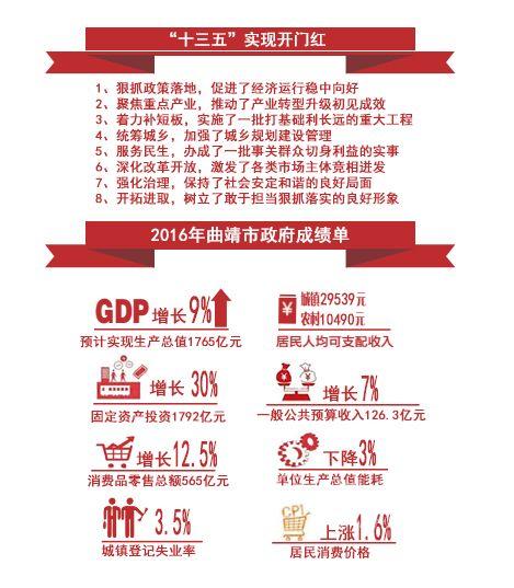 """2016年曲靖完成""""十三五""""开门红 GDP增长9%以上"""