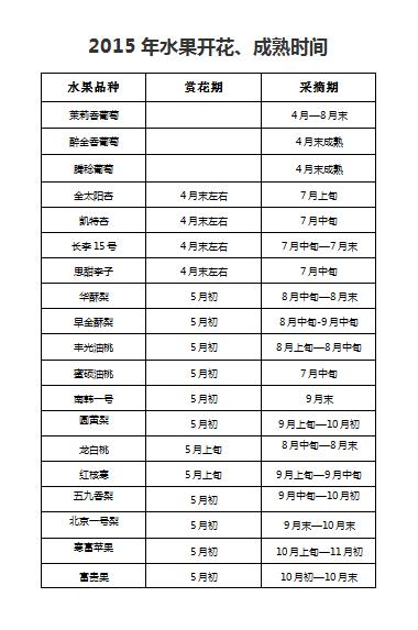 史上最全大梨树水果成熟时间表!!!