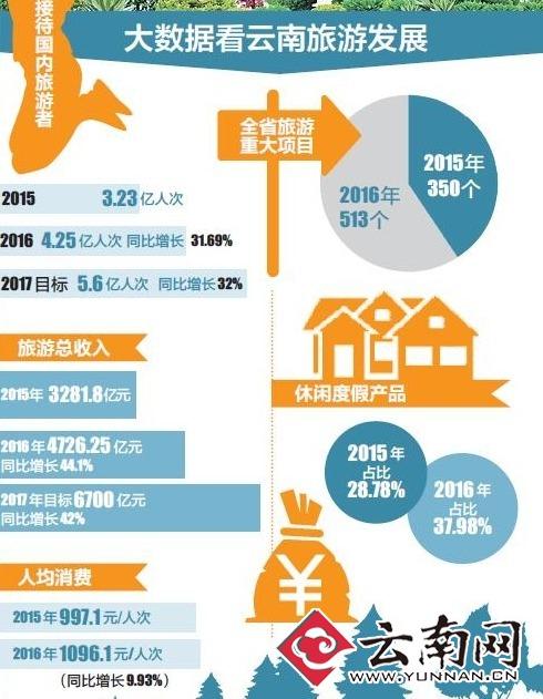 云南2017年旅游业目标收入要超6700亿