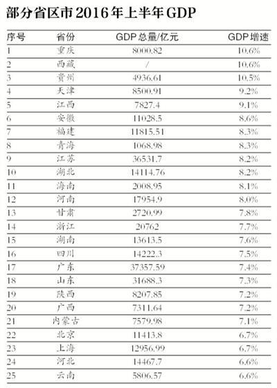 2012年安徽gdp排名_31省份GDP大比拼:总量安徽排名第13增速排名第6