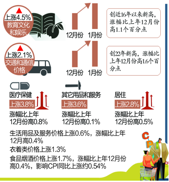 安徽省1月CPI同比涨2.4% PPI同比上涨9.1%