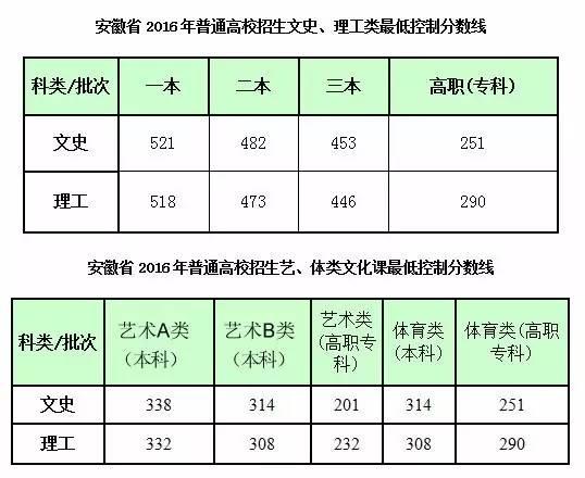 2016安徽高考分数线:一本文科521二本482 一