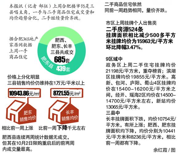 合肥二手房量价齐跌 楼市仍是三县唱主角(图)