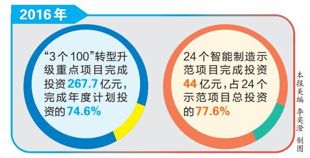 """云南""""3个100""""转型升级重点项目完成投资267.7亿元"""