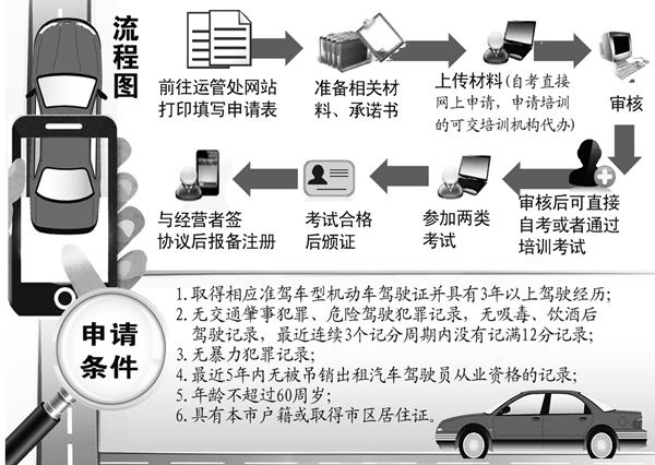 合肥公布网约车驾驶员许可证申请流程 有酒驾记录不能申请