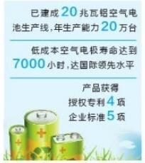 冶金集团铝空气电池填补云南省空白