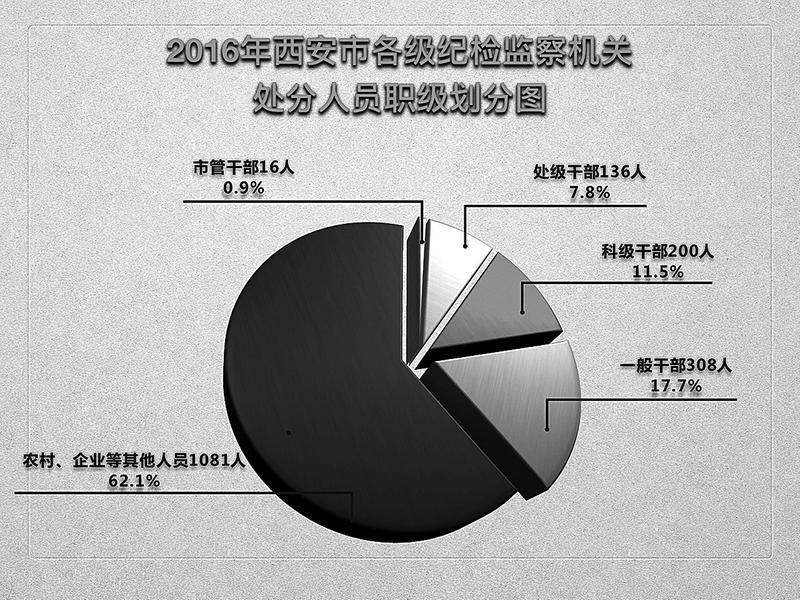 西安2016年查处腐败问题831件35人被移送司法机关