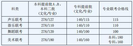 2016年河北省高考录取控制分数线公布