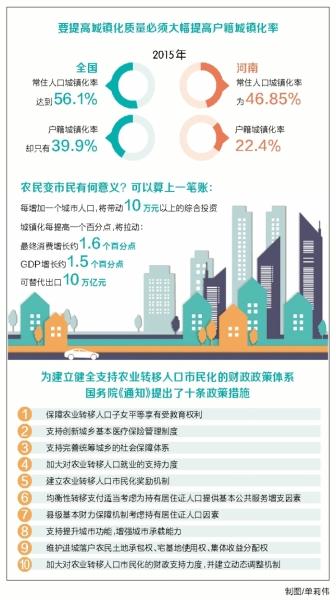 河南:城镇化发展再添新动力 财政支持农民变市民