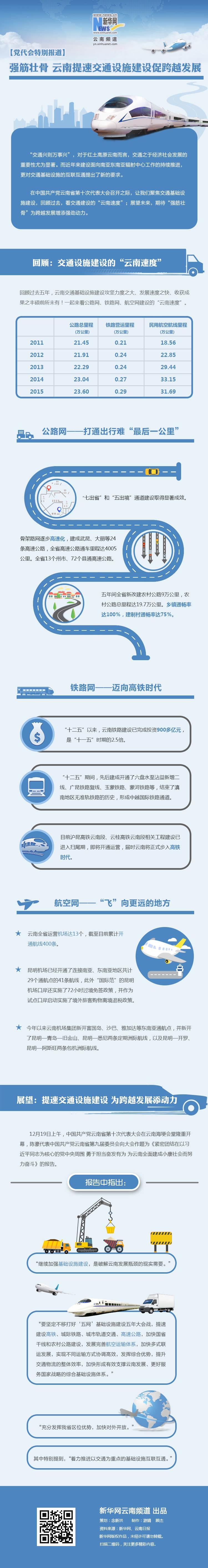【党代会特别报道】强筋壮骨 云南提速交通设施建设促跨越发展