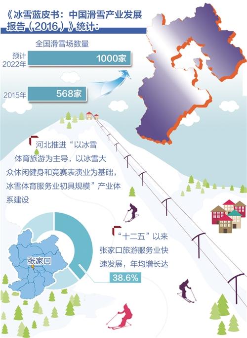 河北省将打造千亿规模冰雪产业集群