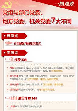 图解:党组与部门党委、地方党委、机关党委7大不同