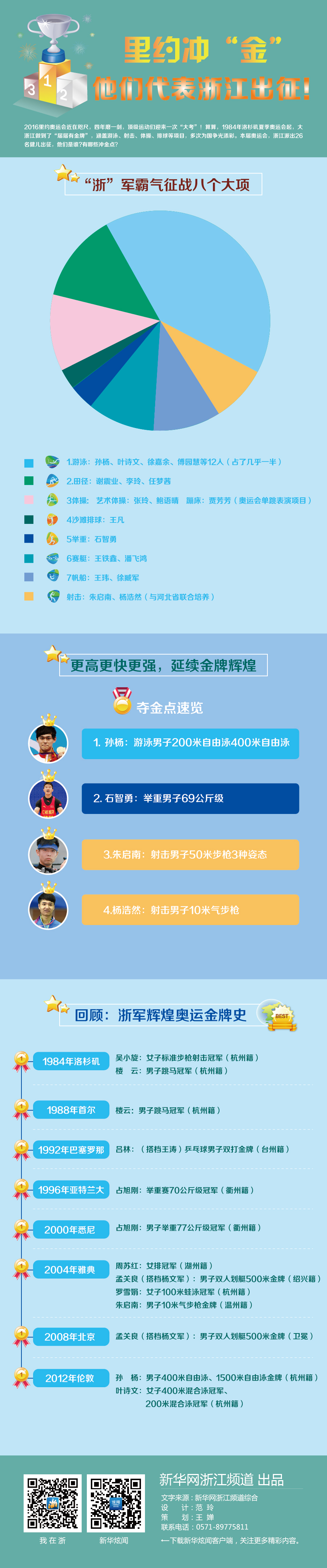 【奥运来了】26浙江健儿出征里约 霸气征战8大项