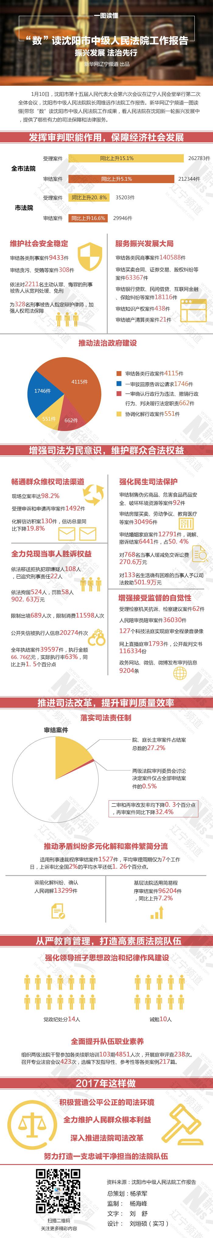 【一图读懂】沈阳市中级人民法院工作报告