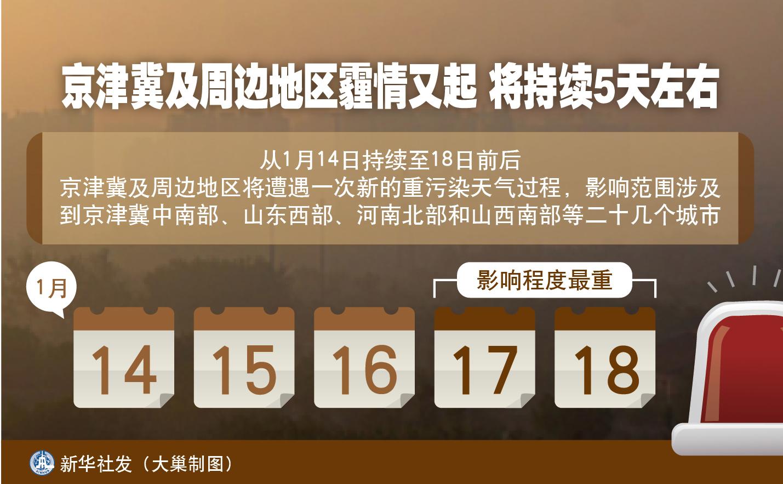 京津冀及周边地区霾情又起 将持续5天左右