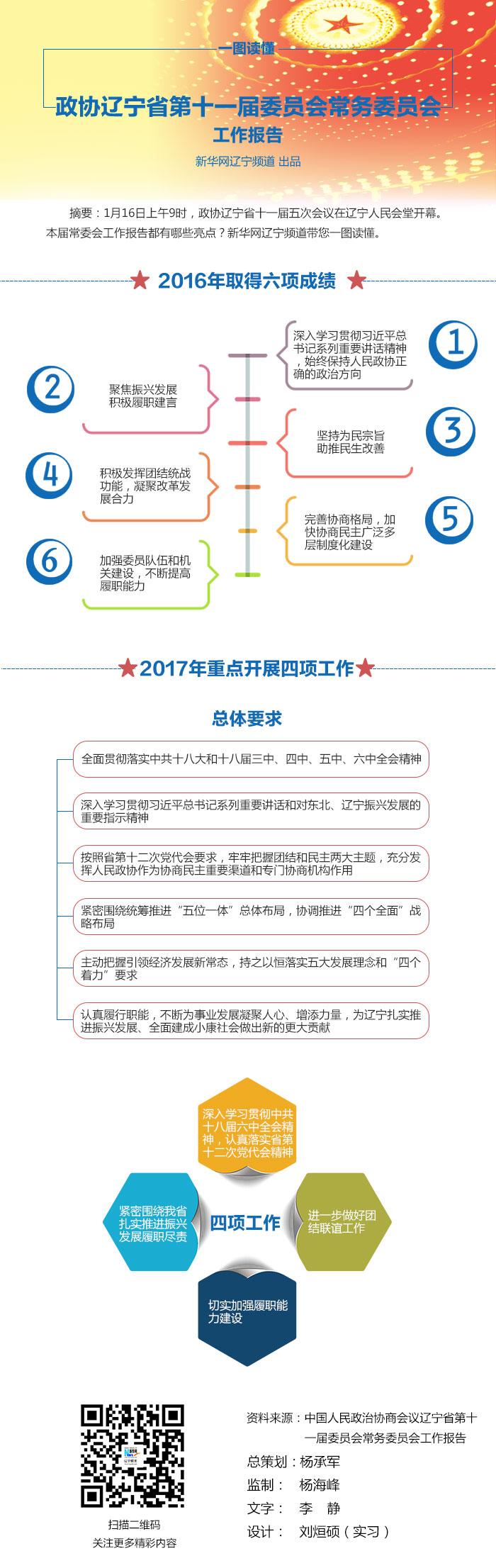 【一图读懂】政协辽宁省第十一届委员会常务委员会工作报告