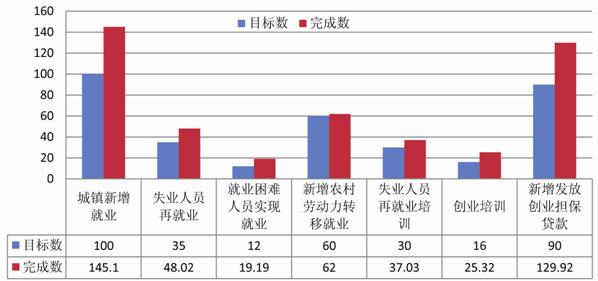 河南:2016年河南省城镇新增就业145.1万人