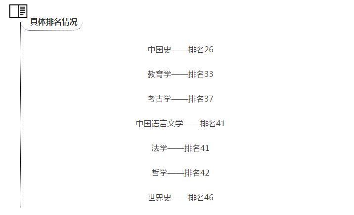 霸气!河北省13个文科学科进入全国前50,河北大学独占7个