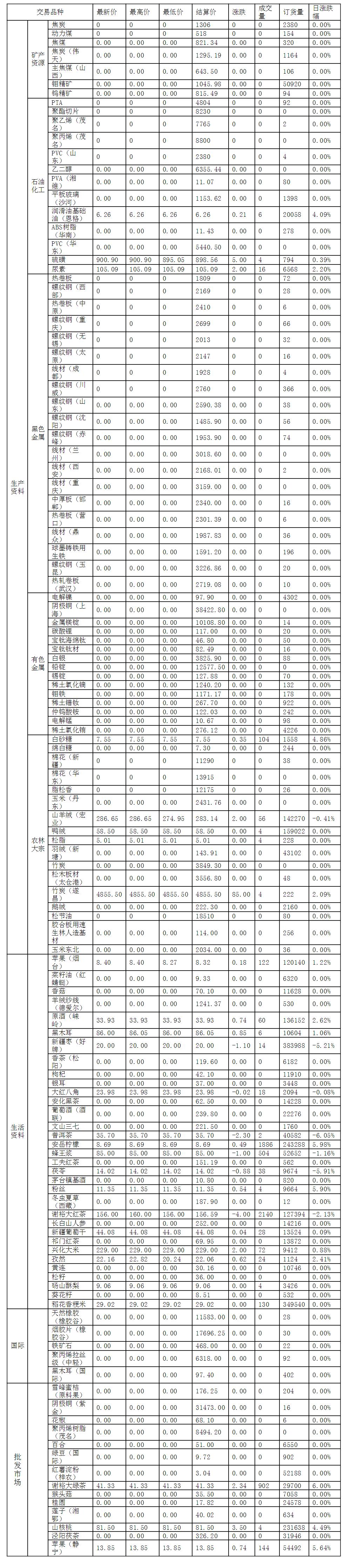 2018-07-20渤海商品交易所每日行情