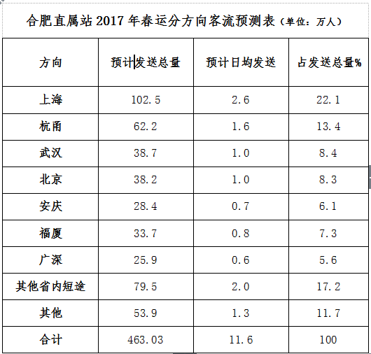 合肥火车站公布2017年春运方案 网络自助售票比例提高