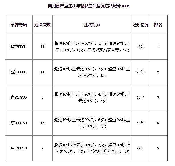 河北省高速交警公布4月至5月严重违法企业和车辆