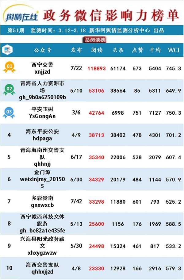 【青海政务微信影响力排行榜】春天释放好消息 服务评比招聘忙