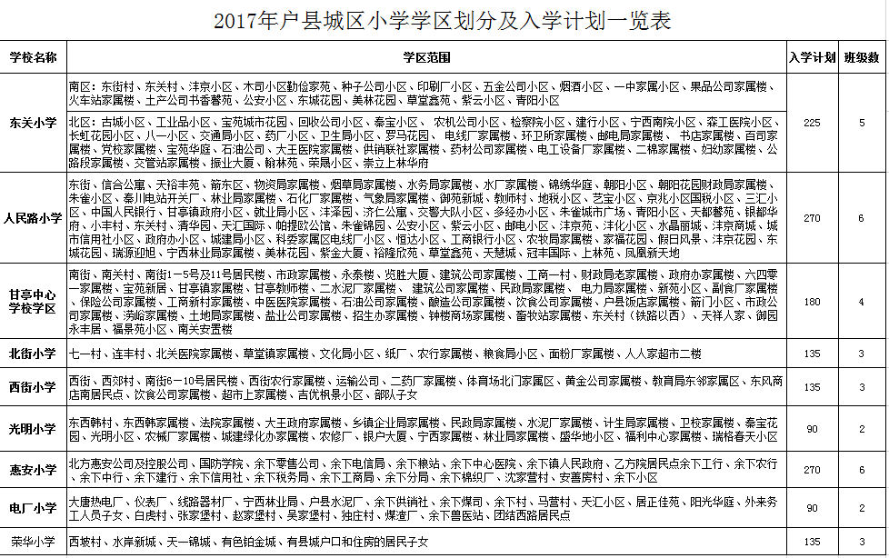 2017年西安户县义务教育学段学区划分一览表