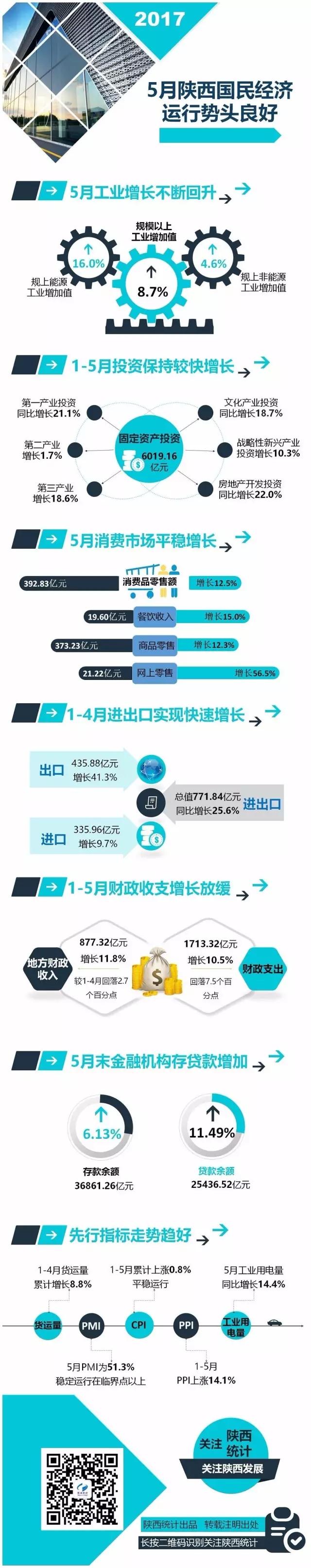 一图解析5月份陕西国民经济形势发展如何