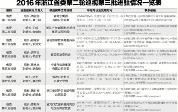浙江省委巡视组全部进驻今年第二轮第三批8家单位