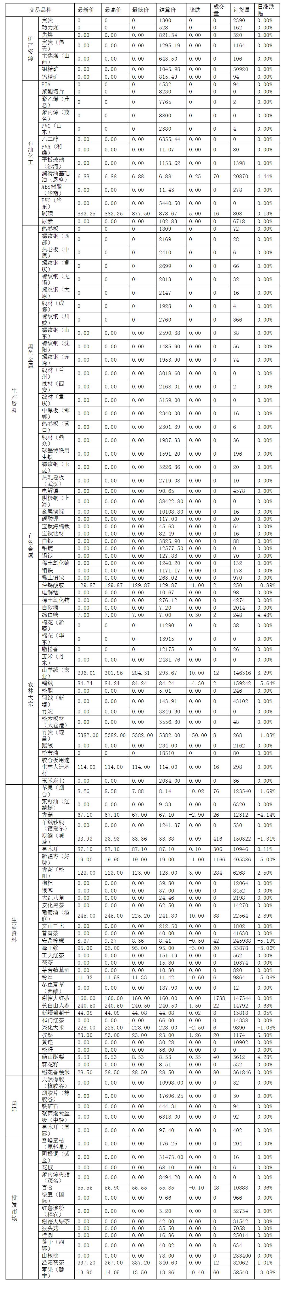 2016年12月1日渤海商品交易所每日行情